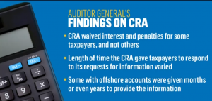 Image of Auditor General's Findings on the CRA
